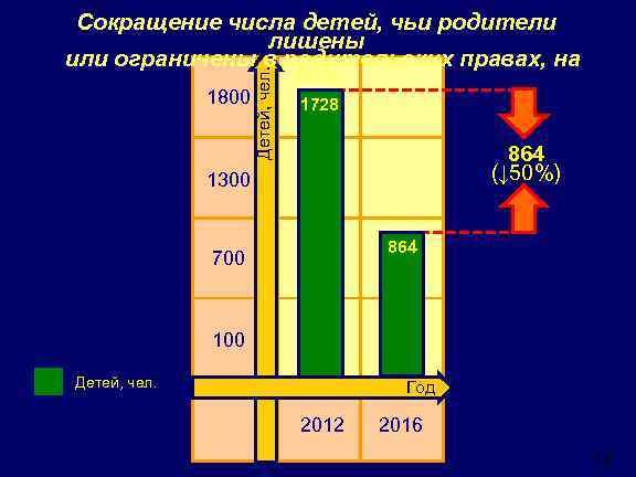1800 Детей, чел. Сокращение числа детей, чьи родители лишены или ограничены в родительских правах,