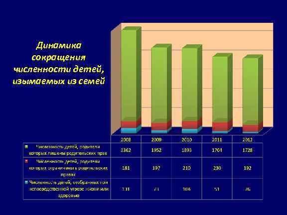 Динамика сокращения численности детей, изымаемых из семей