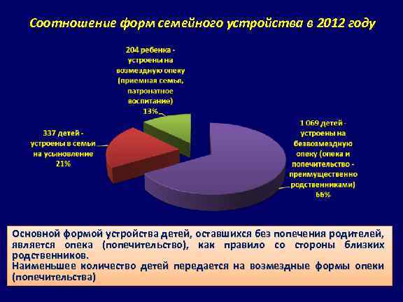 Соотношение форм семейного устройства в 2012 году Основной формой устройства детей, оставшихся без попечения