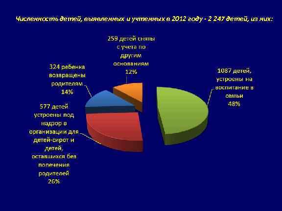 Численность детей, выявленных и учтенных в 2012 году - 2 247 детей, из них: