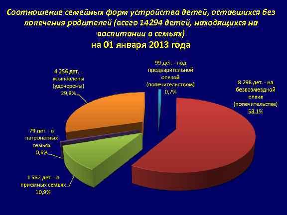 Соотношение семейных форм устройства детей, оставшихся без попечения родителей (всего 14294 детей, находящихся на
