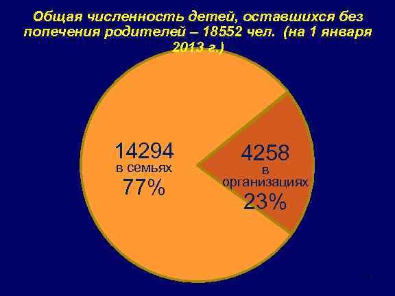 Общая численность детей, оставшихся без попечения родителей – 18552 чел. (на 1 января 2013