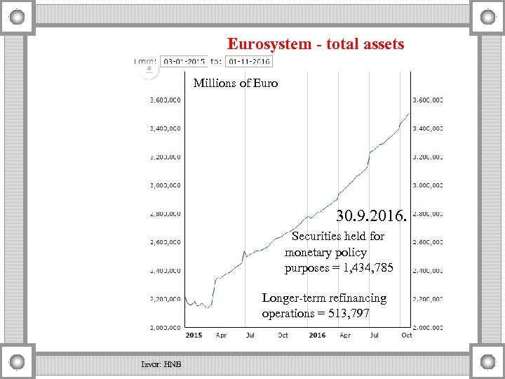 Eurosystem - total assets Millions of Euro 30. 9. 2016. Securities held for monetary