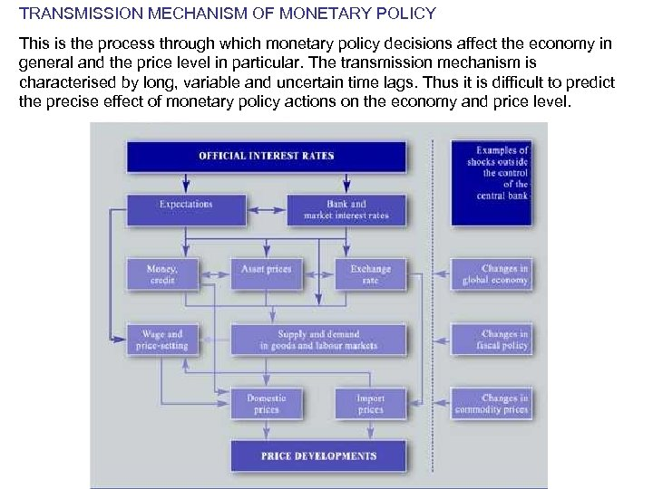 TRANSMISSION MECHANISM OF MONETARY POLICY This is the process through which monetary policy decisions