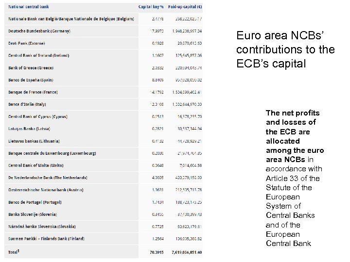 Euro area NCBs' contributions to the ECB's capital The net profits and losses of