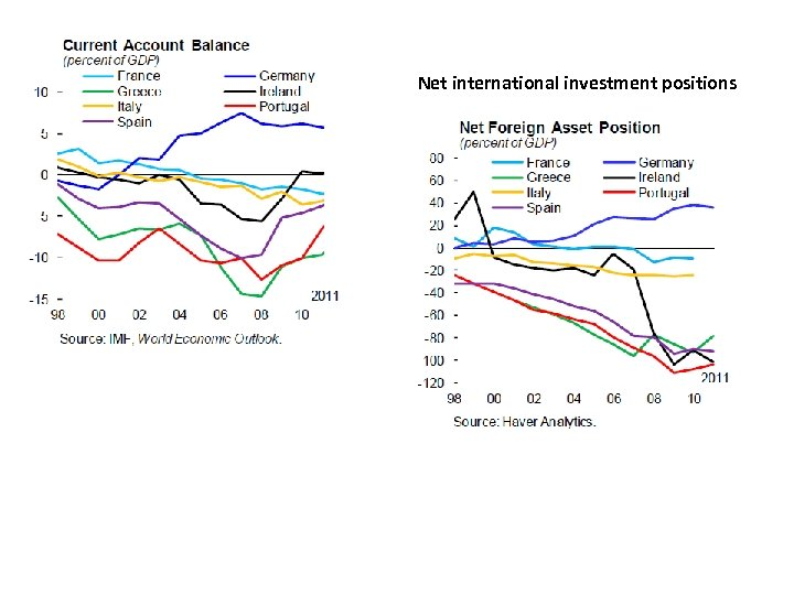 Net international investment positions