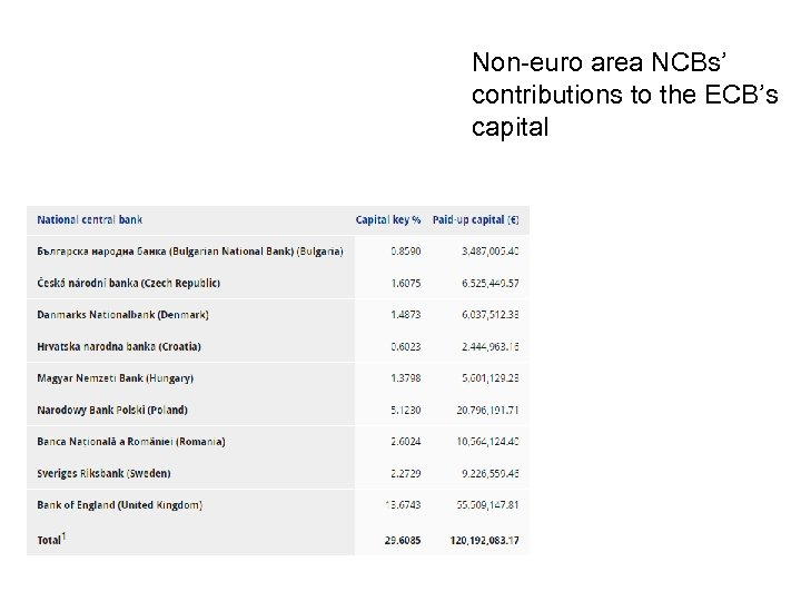 Non-euro area NCBs' contributions to the ECB's capital
