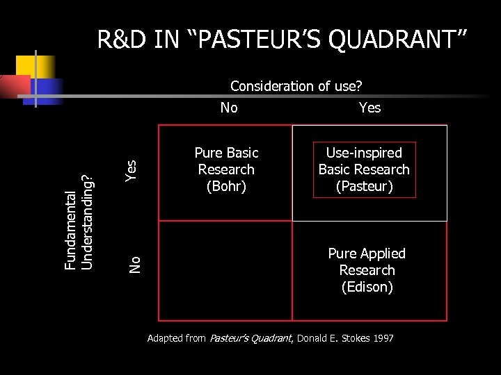 """R&D IN """"PASTEUR'S QUADRANT"""" Consideration of use? Yes No Fundamental Understanding? No Pure Basic"""