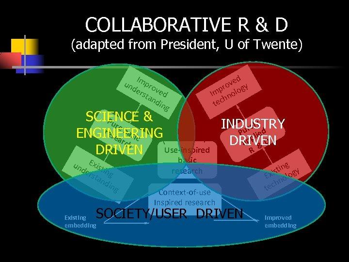 COLLABORATIVE R & D (adapted from President, U of Twente) I un mpro de