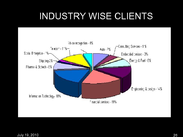 INDUSTRY WISE CLIENTS July 19, 2010 26