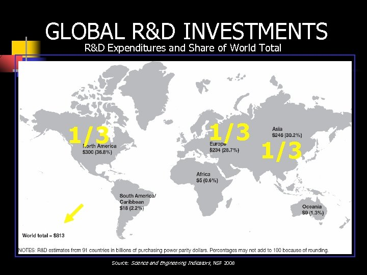 GLOBAL R&D INVESTMENTS R&D Expenditures and Share of World Total 1/3 Data for 2002