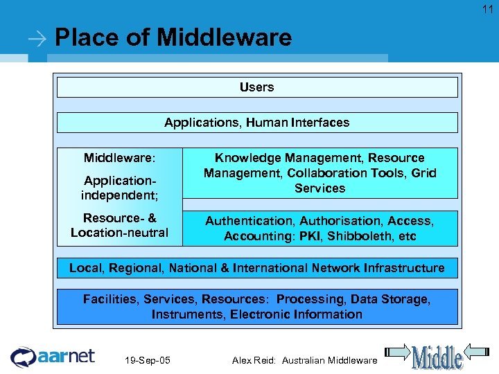 11 Place of Middleware Users Applications, Human Interfaces Middleware: Applicationindependent; Resource- & Location-neutral Knowledge