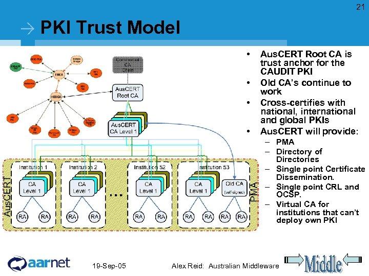 21 PKI Trust Model • • Aus. CERT Root CA is trust anchor for