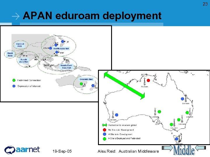 23 APAN eduroam deployment 19 -Sep-05 Alex Reid: Australian Middleware