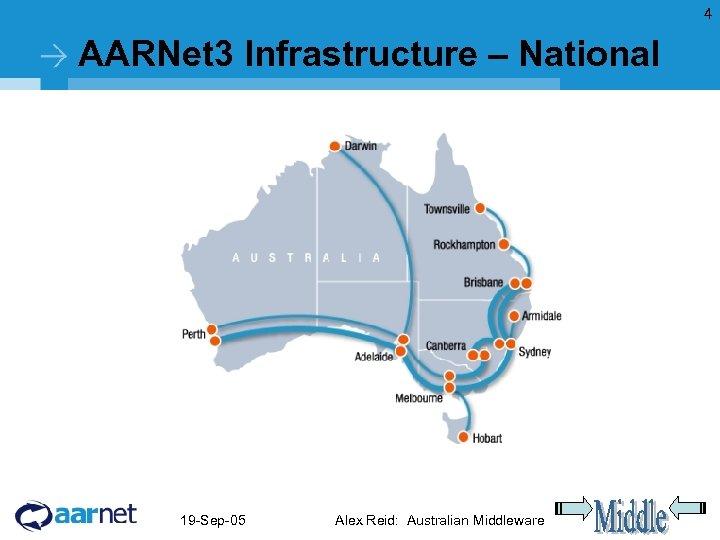 4 AARNet 3 Infrastructure – National 19 -Sep-05 Alex Reid: Australian Middleware