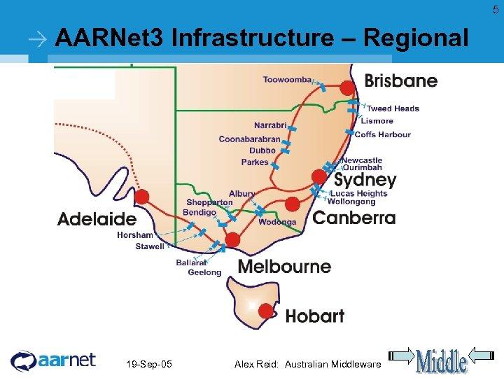 5 AARNet 3 Infrastructure – Regional 19 -Sep-05 Alex Reid: Australian Middleware
