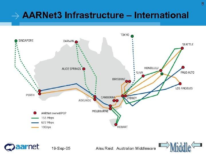 8 AARNet 3 Infrastructure – International 19 -Sep-05 Alex Reid: Australian Middleware