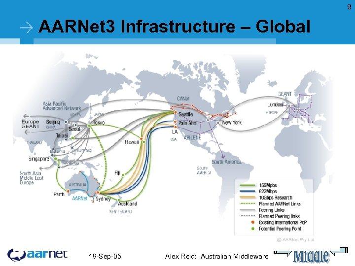 9 AARNet 3 Infrastructure – Global 19 -Sep-05 Alex Reid: Australian Middleware