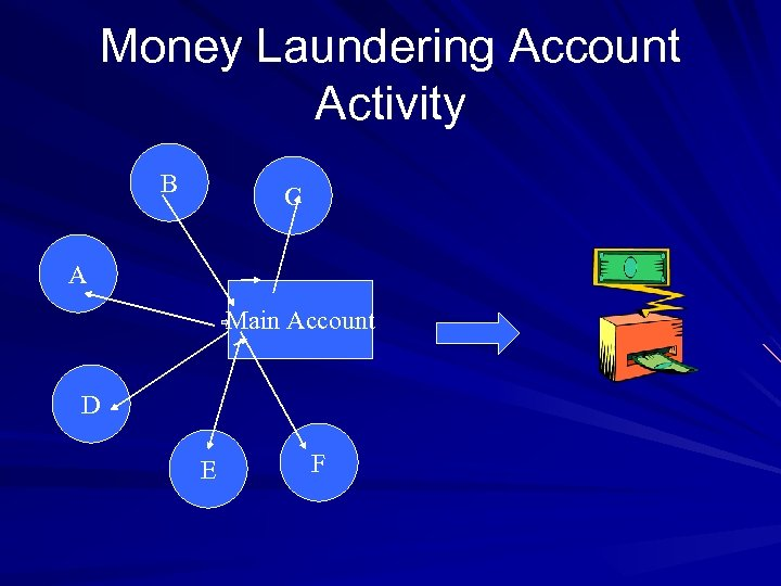 Money Laundering Account Activity B C A Main Account D E F
