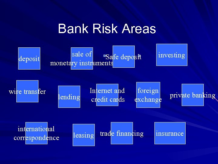 Bank Risk Areas deposit wire transfer sale of Safe deposit monetary instruments lending international