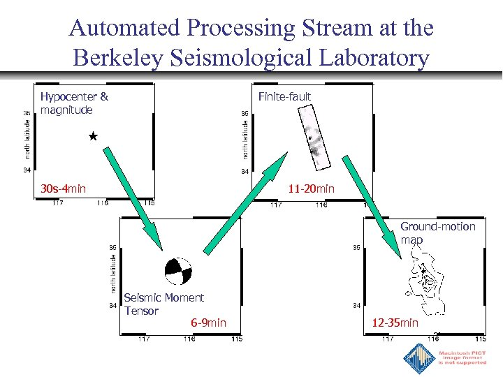 Automated Processing Stream at the Berkeley Seismological Laboratory Hypocenter & magnitude Finite-fault 30 s-4