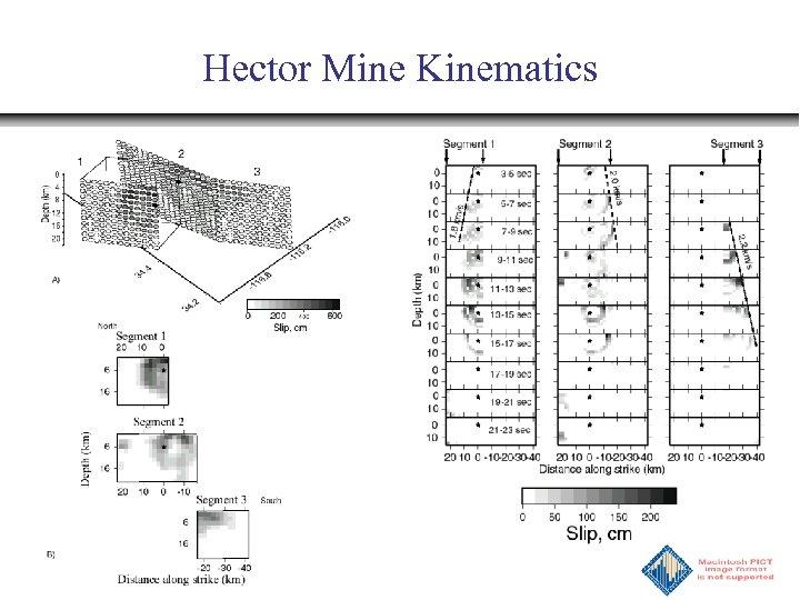 Hector Mine Kinematics