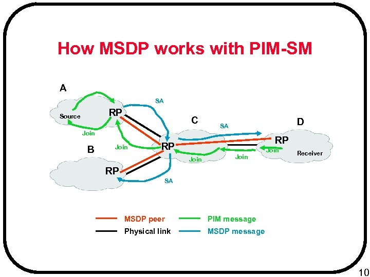 How MSDP works with PIM-SM A SA RP Source C D SA Join B