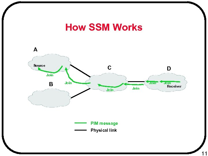 How SSM Works A Source C D Join B Join Join Receiver PIM message