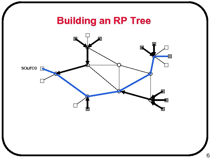 Building an RP Tree source 6