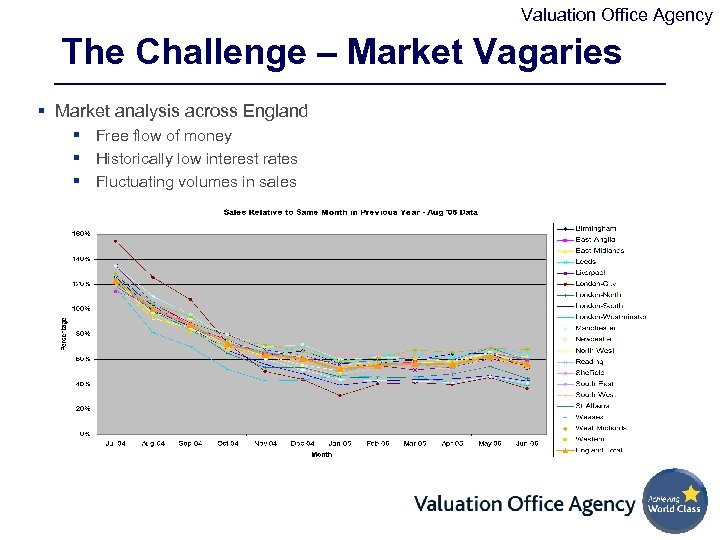 Valuation Office Agency The Challenge – Market Vagaries § Market analysis across England §