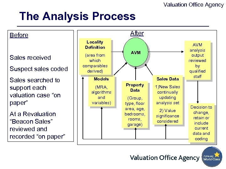 Valuation Office Agency The Analysis Process After Before Locality Definition Sales received Suspect sales