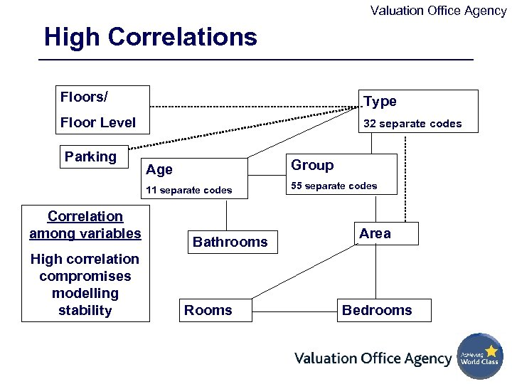 Valuation Office Agency High Correlations Floors/ Type Floor Level 32 separate codes Parking High