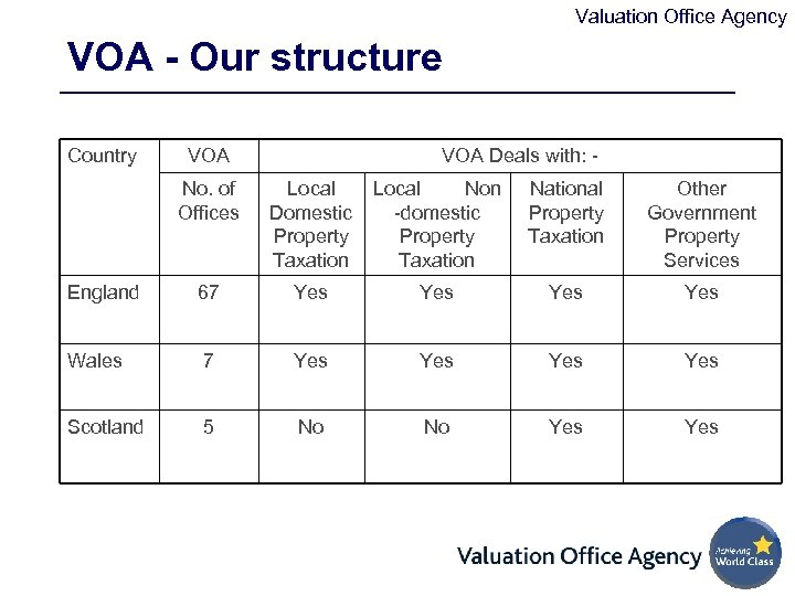 Valuation Office Agency VOA - Our structure Country VOA Deals with: - No. of