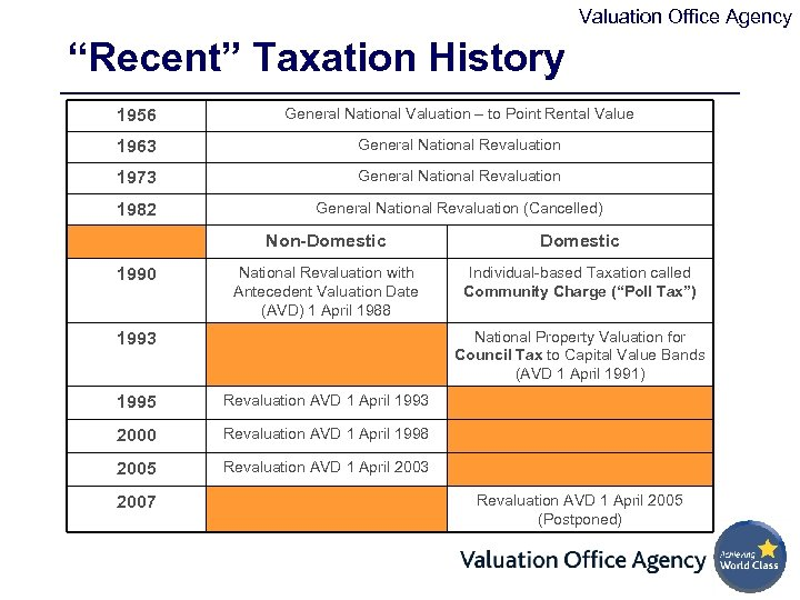 """Valuation Office Agency """"Recent"""" Taxation History 1956 General National Valuation – to Point Rental"""