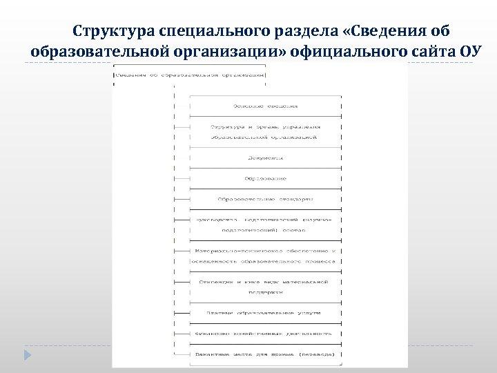 Структура специального раздела «Сведения об образовательной организации» официального сайта ОУ