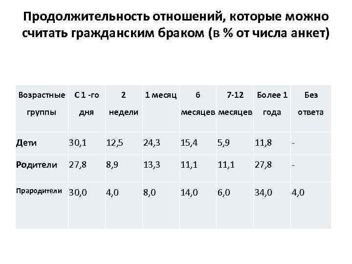 Продолжительность отношений, которые можно считать гражданским браком (в % от числа анкет) Возрастные С