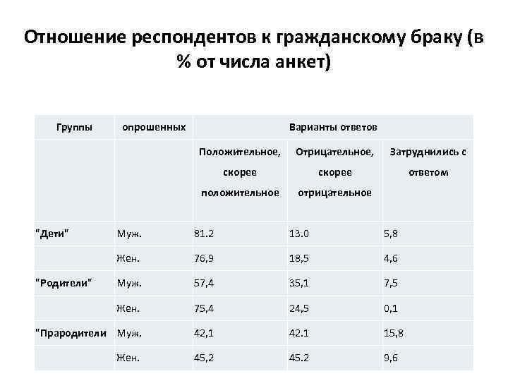Отношение респондентов к гражданскому браку (в % от числа анкет) Группы опрошенных Варианты ответов