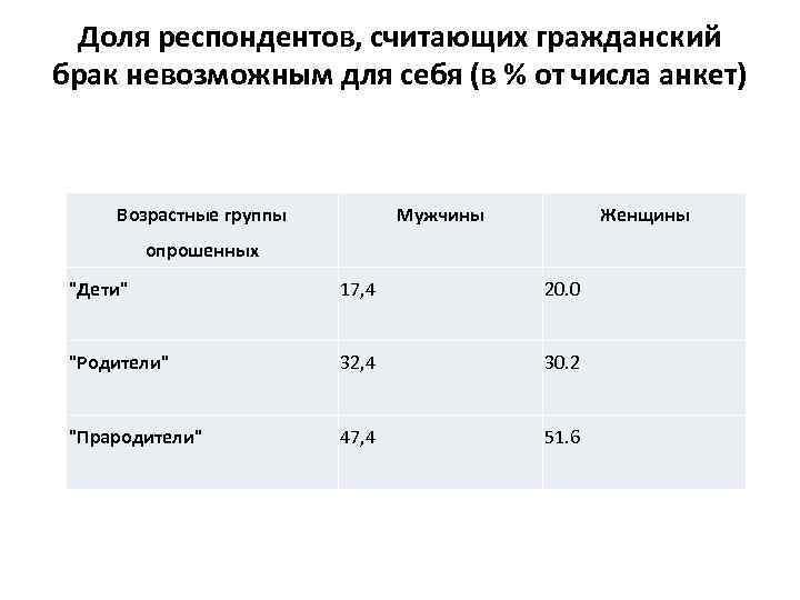 Доля респондентов, считающих гражданский брак невозможным для себя (в % от числа анкет) Возрастные