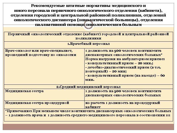 Рекомендуемые штатные нормативы медицинского и иного персонала первичного онкологического отделения (кабинета), отделения городской и