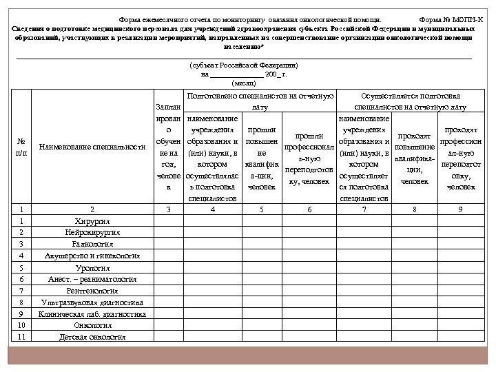 Форма ежемесячного отчета по мониторингу оказания онкологической помощи. Форма № МОПН-К Сведения о подготовке