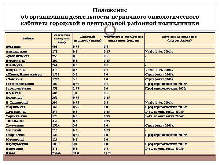 Положение об организации деятельности первичного онкологического кабинета городской и центральной районной поликлиники Районы Абатский