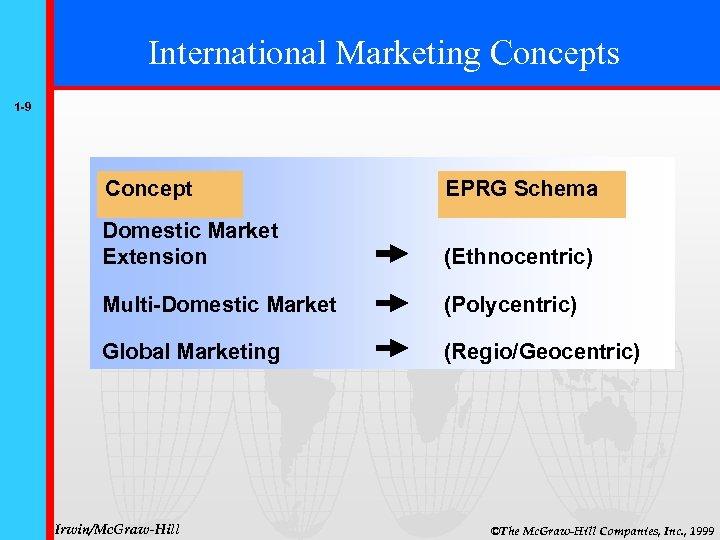 International Marketing Concepts 1 -9 Concept EPRG Schema Domestic Market Extension (Ethnocentric) Multi-Domestic Market
