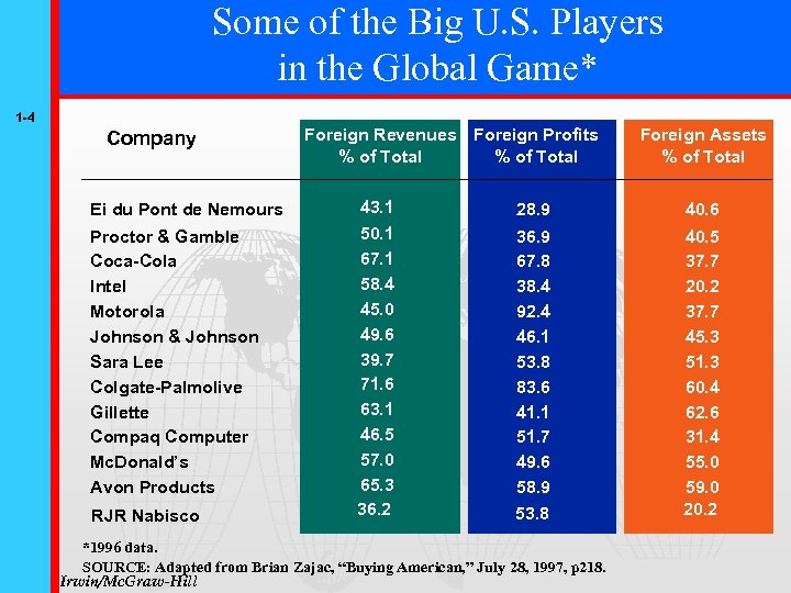 Some of the Big U. S. Players in the Global Game* 1 -4 Company