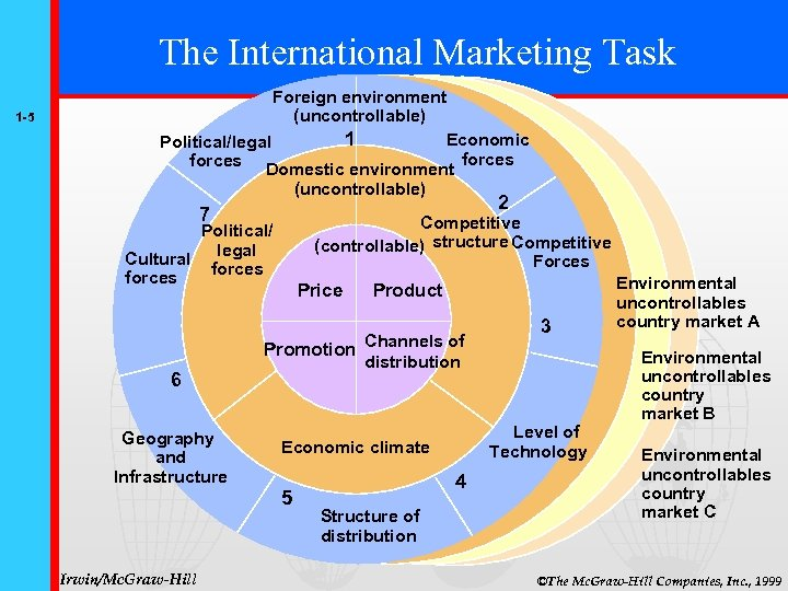 The International Marketing Task 1 -5 Foreign environment (uncontrollable) 1 Economic Political/legal forces Domestic