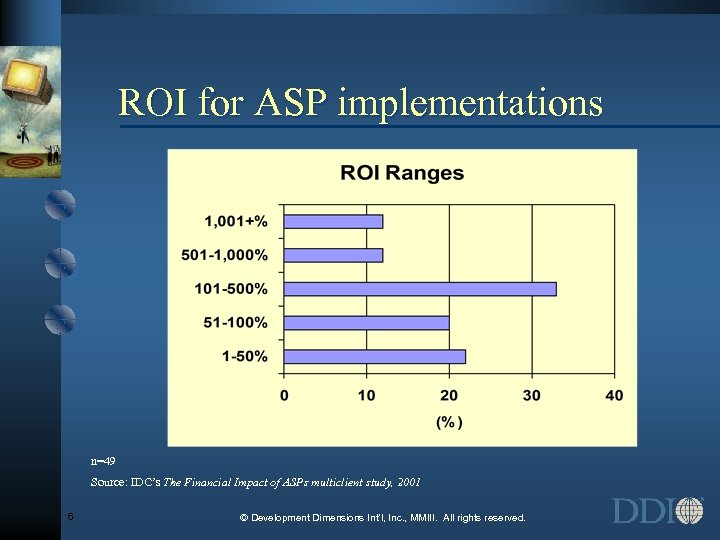 ROI for ASP implementations n=49 Source: IDC's The Financial Impact of ASPs multiclient study,