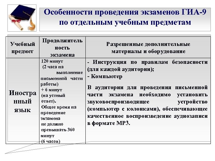 Особенности проведения экзаменов ГИА-9 по отдельным учебным предметам Учебный предмет Иностра нный язык Продолжитель