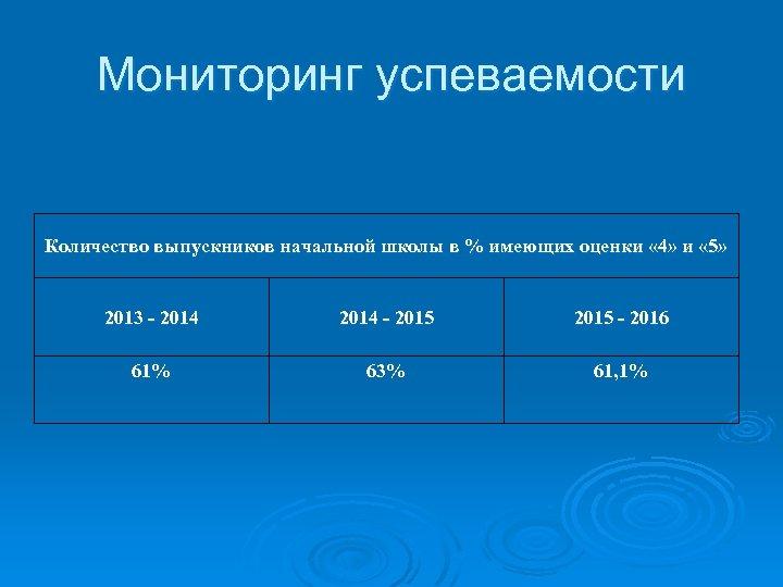 Мониторинг успеваемости Количество выпускников начальной школы в % имеющих оценки « 4» и «