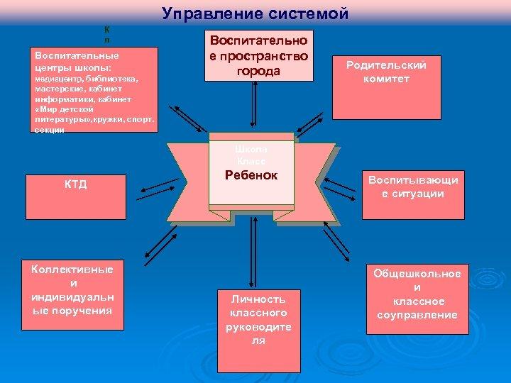 Управление системой К л а Воспитательные с центры школы: с медиацентр, библиотека, н мастерские,