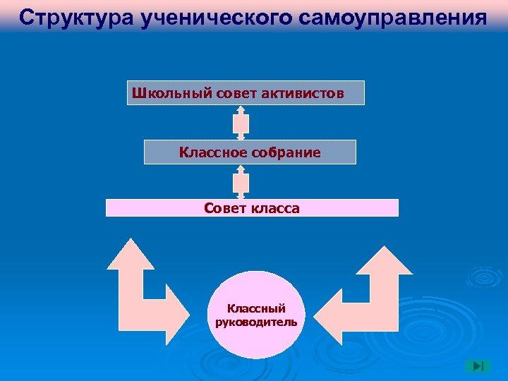 Структура ученического самоуправления Школьный совет активистов Классное собрание Совет класса Классный руководитель