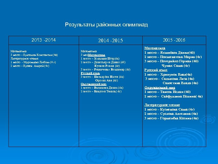 Результаты районных олимпиад 2013 -2014 Математика 3 место – Булташев Константин (4 а) Литературное